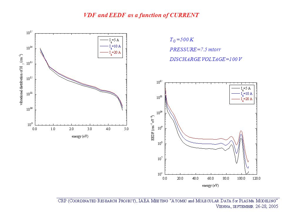 VDF and EEDF as a function of CURRENT T G =500 K PRESSURE=7.5 mtorr DISCHARGE VOLTAGE=100 V