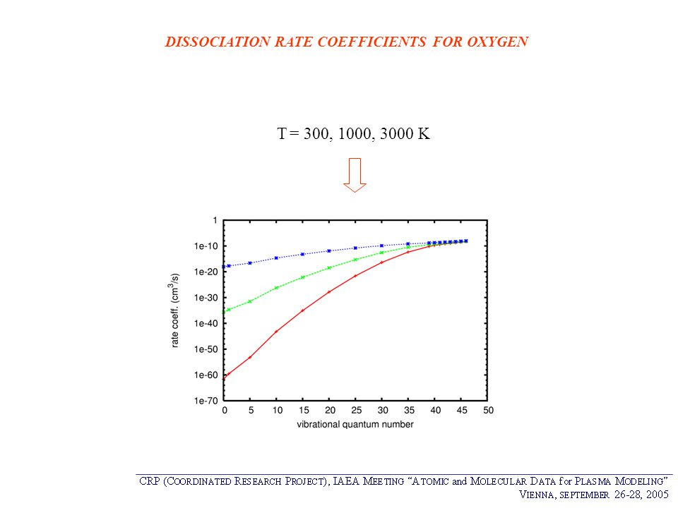 DISSOCIATION RATE COEFFICIENTS FOR OXYGEN T = 300, 1000, 3000 K