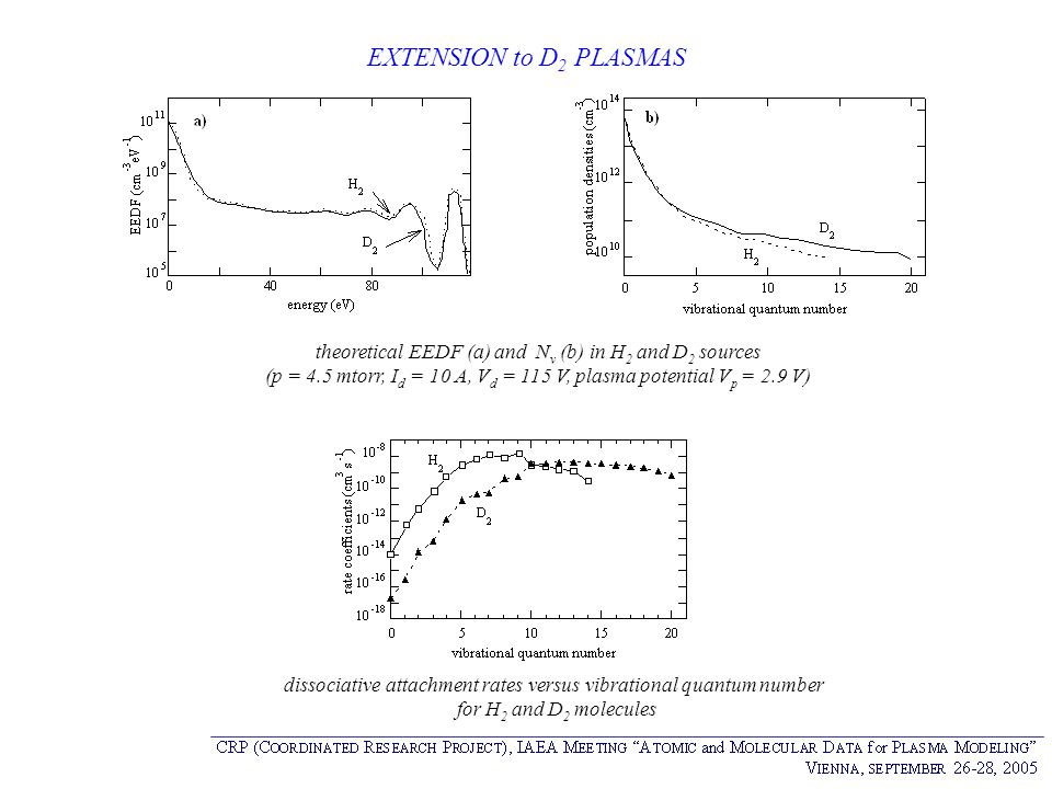 EXTENSION to D 2 PLASMAS theoretical EEDF (a) and N v (b) in H 2 and D 2 sources (p = 4.5 mtorr, I d = 10 A, V d = 115 V, plasma potential V p = 2.9 V
