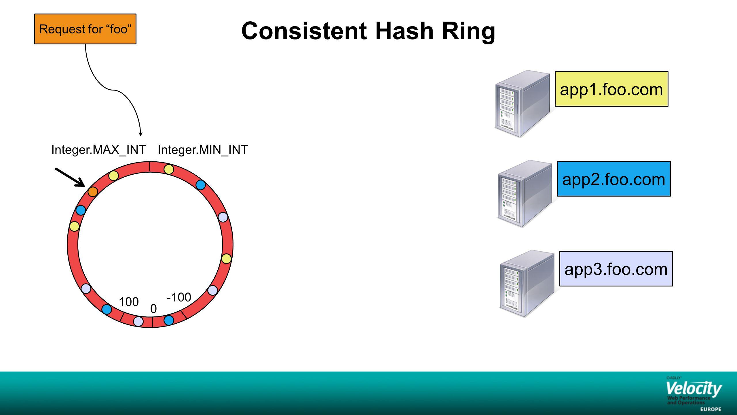 "Consistent Hash Ring | Integer.MAX_INTInteger.MIN_INT 0 100 -100 app1.foo.com app2.foo.com app3.foo.com Request for ""foo"""