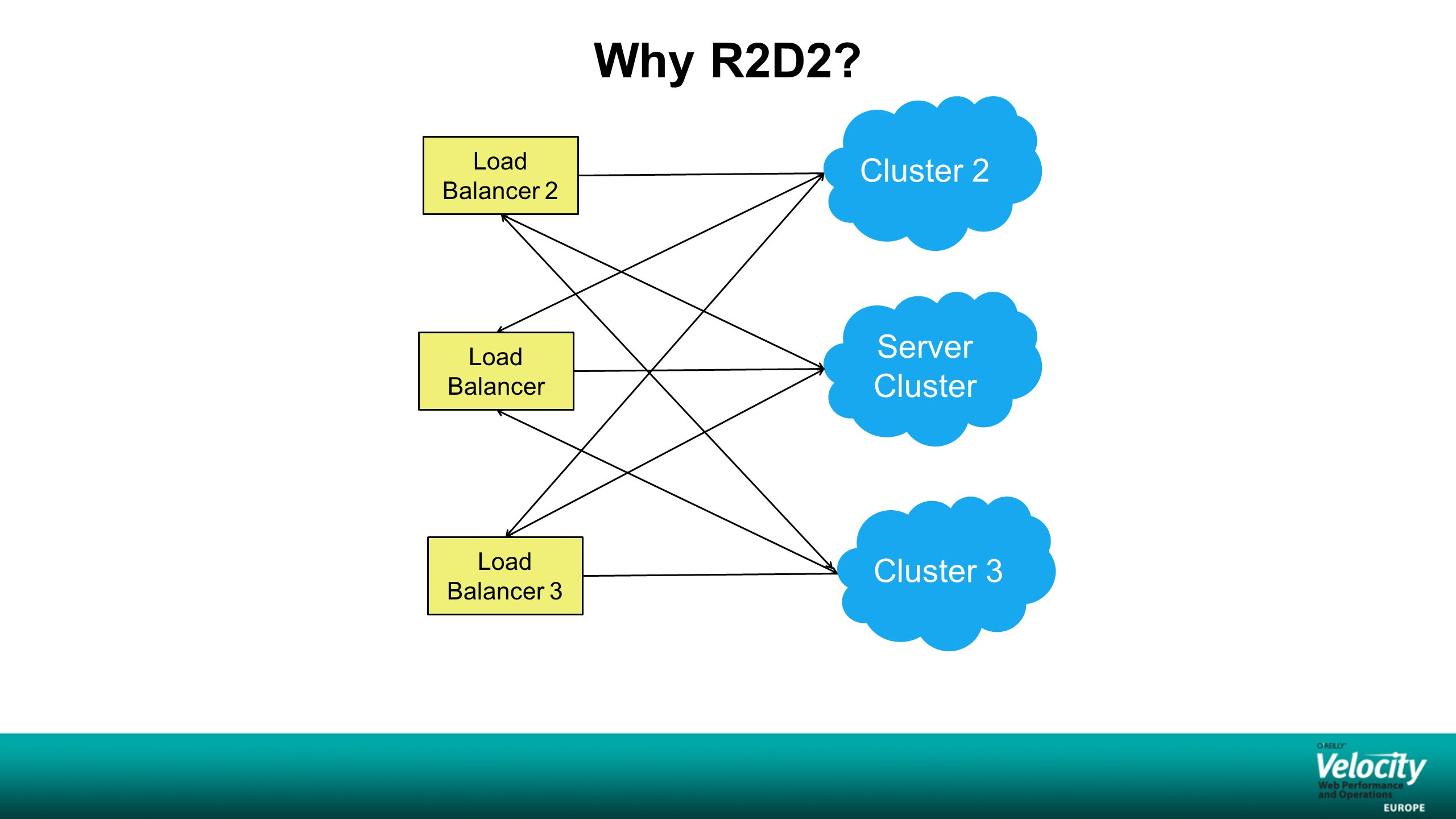 R2D2 in a nutshell Client Server for Resource foo Server for Resource foo Profile Service Server for Resource foo Server for Resource foo Inbox Service Server for Resource foo Server for Resource foo Ads Service Send request to get profile?id=123 Zookeeper Listens to profile zookeeper node Get a list of servers' URIs where profile are hosted Get notified if a server leaves or joins a cluster Choose one server to send the request to ??.