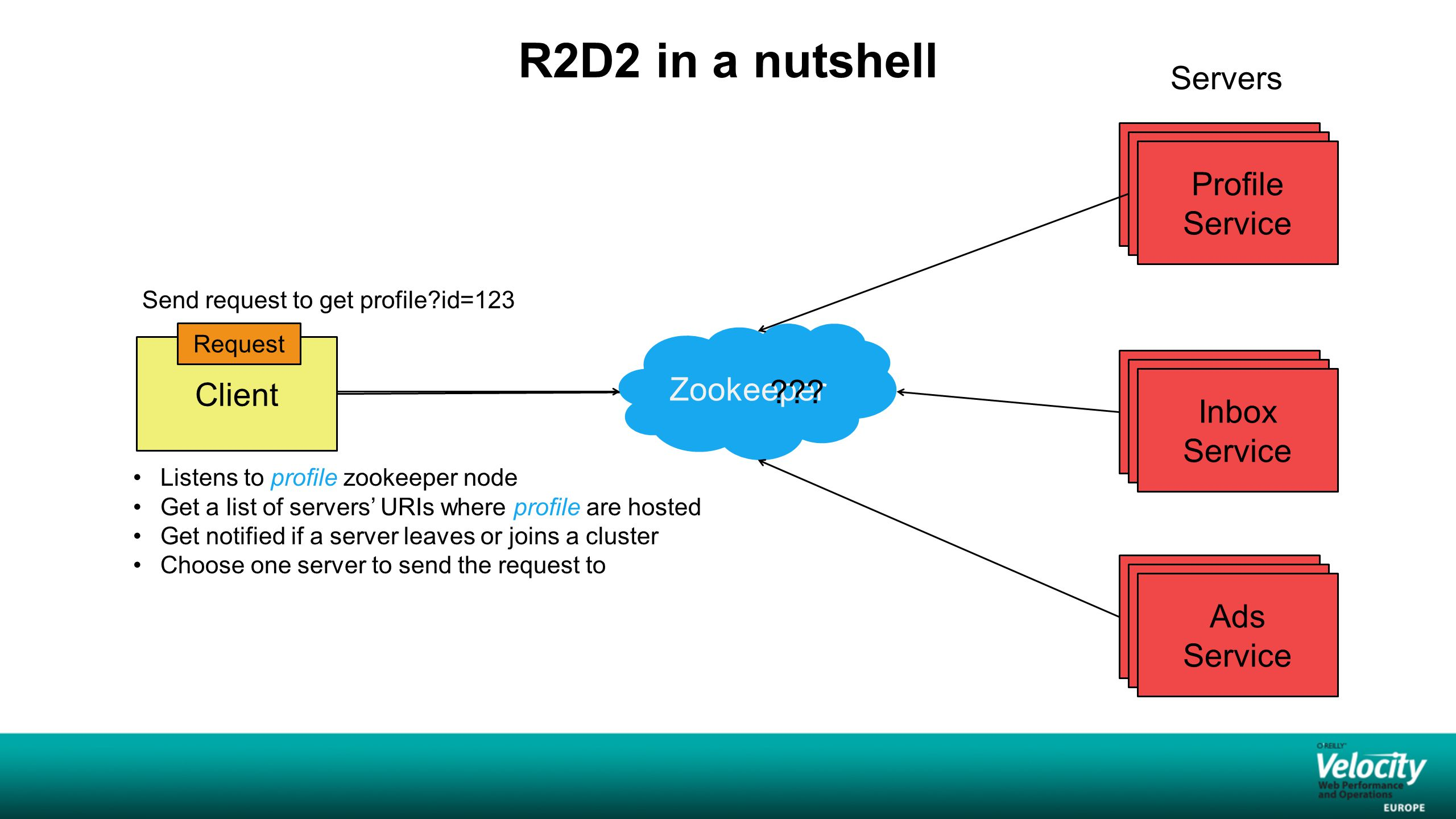 Agenda  R2D2 Architecture  How information is stored and organized in zookeeper  How R2D2 does load balancing and graceful degradation  Partitioning and sticky routing  Miscellaneous D2 use cases at LinkedIn: -Redlining -Cluster variants  Q&A