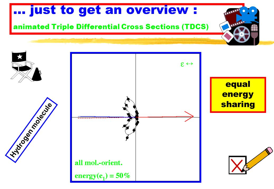 … just to get an overview : animated Triple Differential Cross Sections (TDCS) Hydrogen molecule equal energy sharing