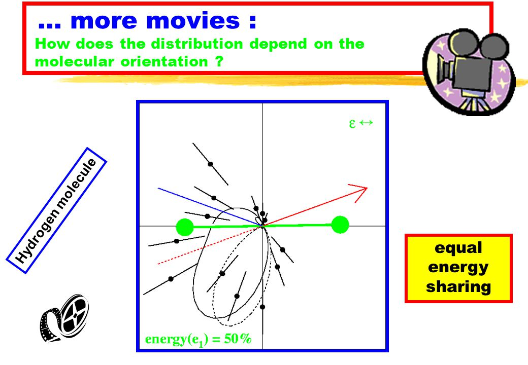 … more movies : How does the distribution depend on the molecular orientation .