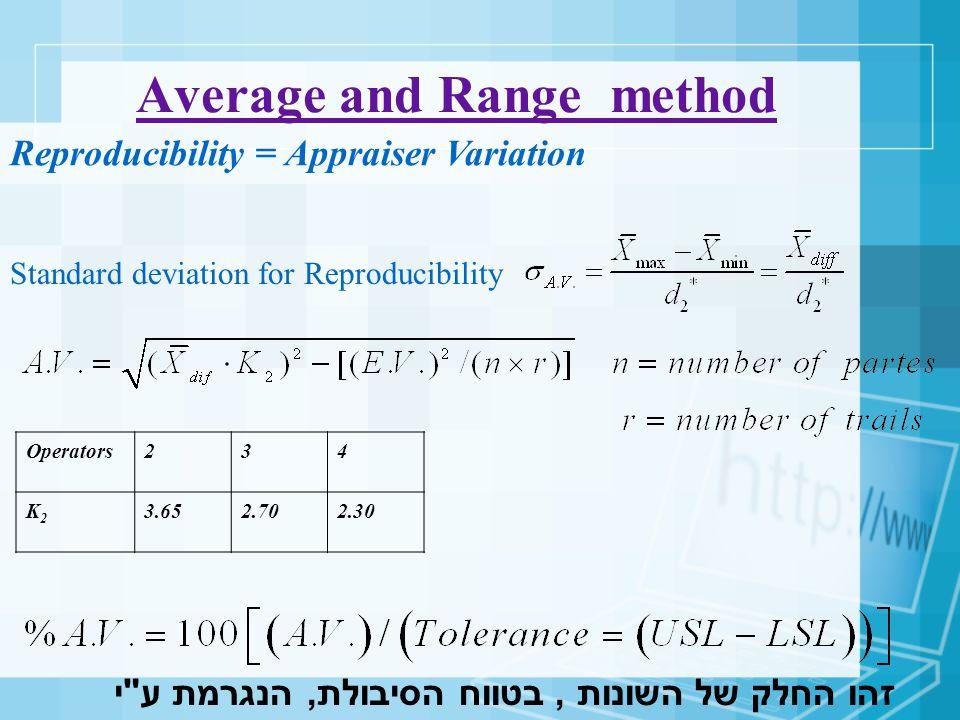 Average and Range method Standard deviation for Reproducibility Reproducibility = Appraiser Variation Operators234 K2K2 3.652.702.30 זהו החלק של השונו