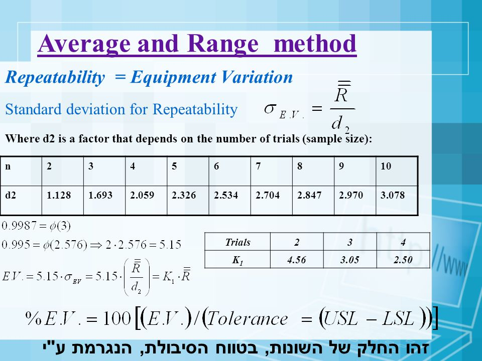 Average and Range method Standard deviation for Reproducibility Reproducibility = Appraiser Variation Operators234 K2K2 3.652.702.30 זהו החלק של השונות, בטווח הסיבולת, הנגרמת ע י המפעילים!