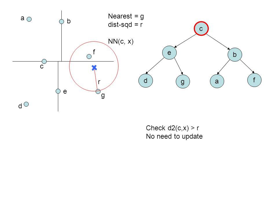 a b c d e f g c e b d g a f Nearest = g dist-sqd = r NN(c, x) Check d2(c,x) > r No need to update r