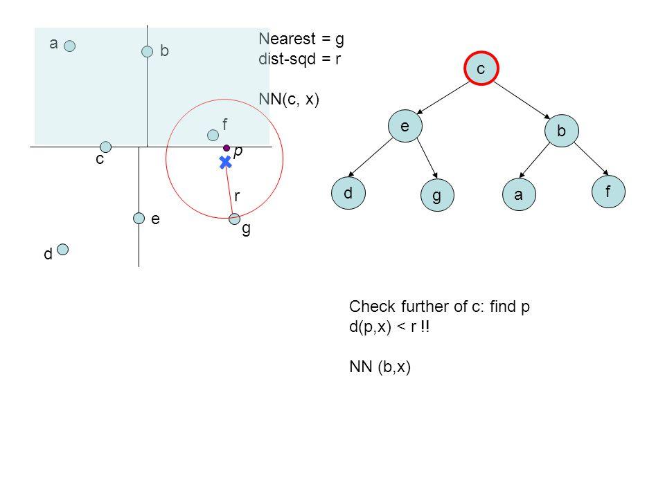 a b c d e f g c e b d g a f Nearest = g dist-sqd = r NN(c, x) Check further of c: find p d(p,x) < r !! NN (b,x) r p