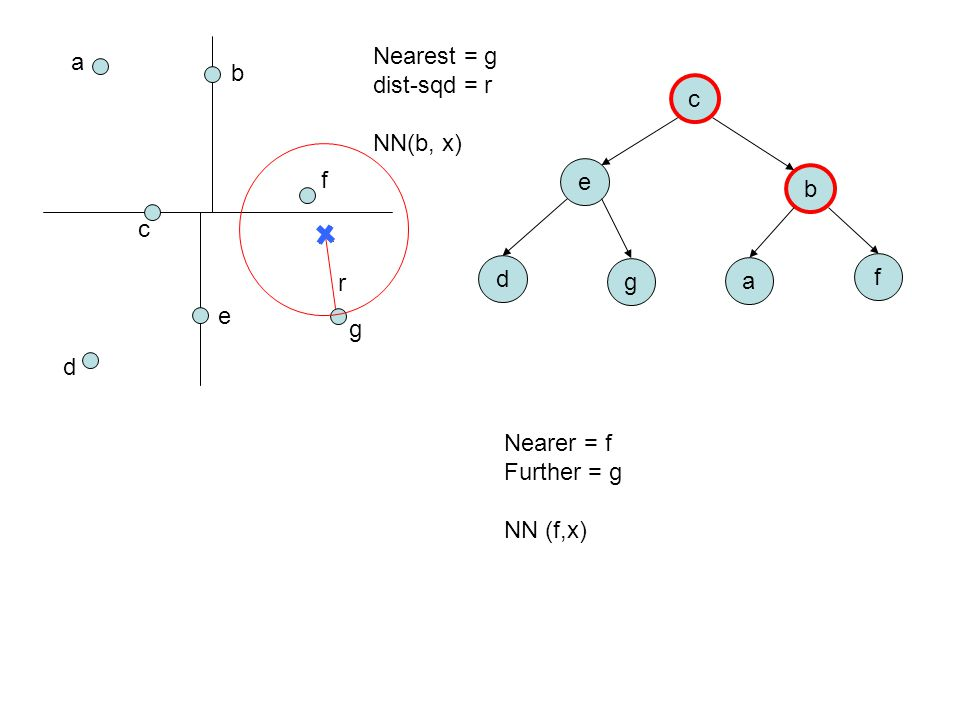a b c d e f g c e b d g a f Nearest = g dist-sqd = r NN(b, x) Nearer = f Further = g NN (f,x) r