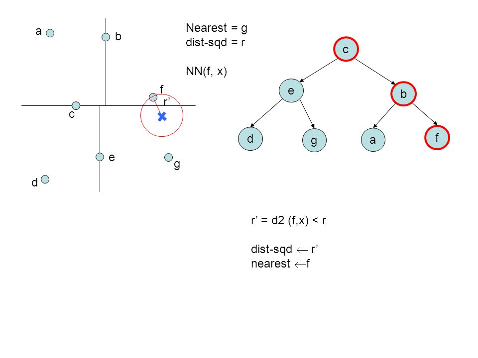 a b c d e f g c e b d g a f Nearest = g dist-sqd = r NN(f, x) r' = d2 (f,x) < r dist-sqd  r' nearest  f r'