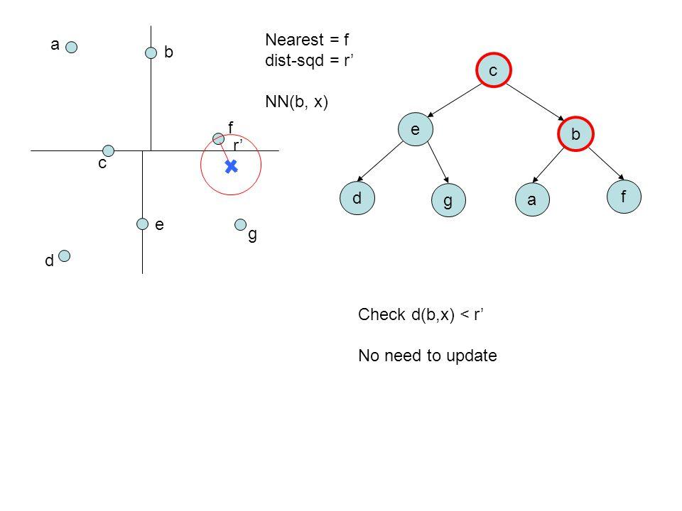 a b c d e f g c e b d g a f Nearest = f dist-sqd = r' NN(b, x) Check d(b,x) < r' No need to update r'