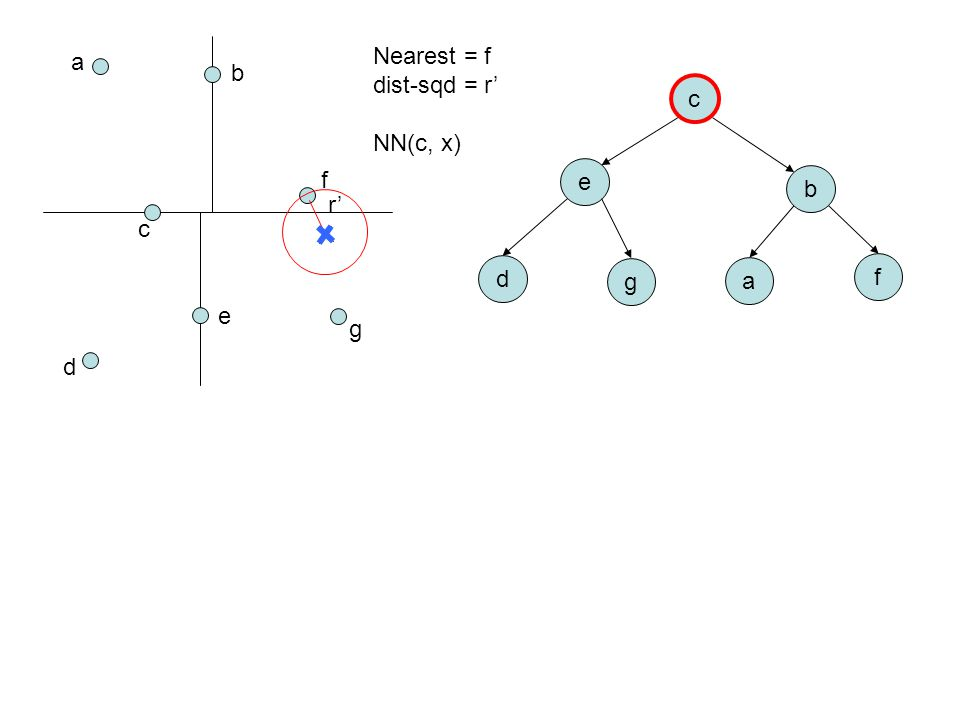 a b c d e f g c e b d g a f Nearest = f dist-sqd = r' NN(c, x) r'
