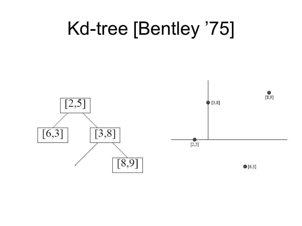 Kd-tree [Bentley '75]