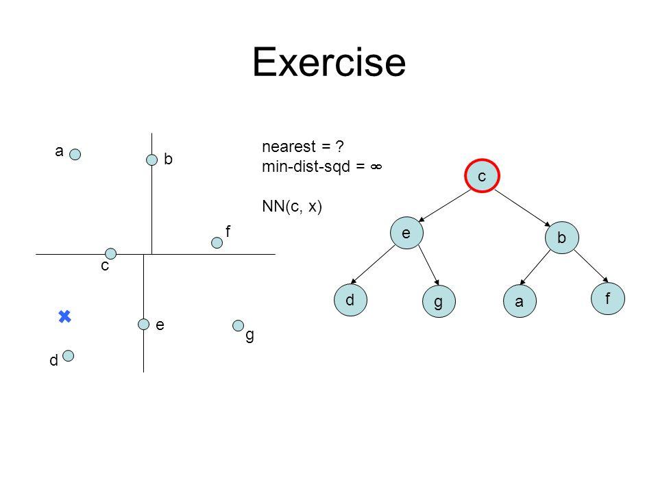 a b c d e f g c e b d g a f nearest = ? min-dist-sqd =  NN(c, x) Exercise