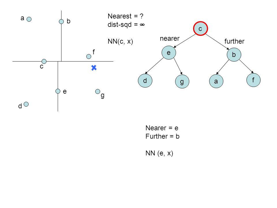 a b c d e f g c e b d g a f Nearest = ? dist-sqd =  NN(c, x) Nearer = e Further = b NN (e, x) nearer further