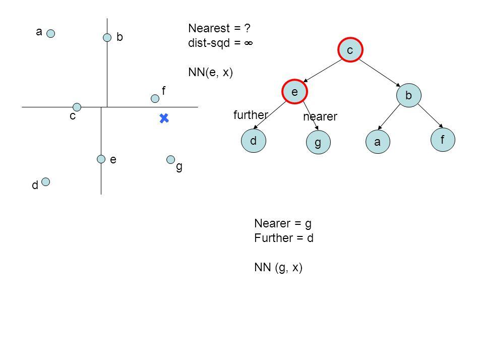a b c d e f g c e b d g a f Nearest = ? dist-sqd =  NN(e, x) Nearer = g Further = d NN (g, x) nearer further