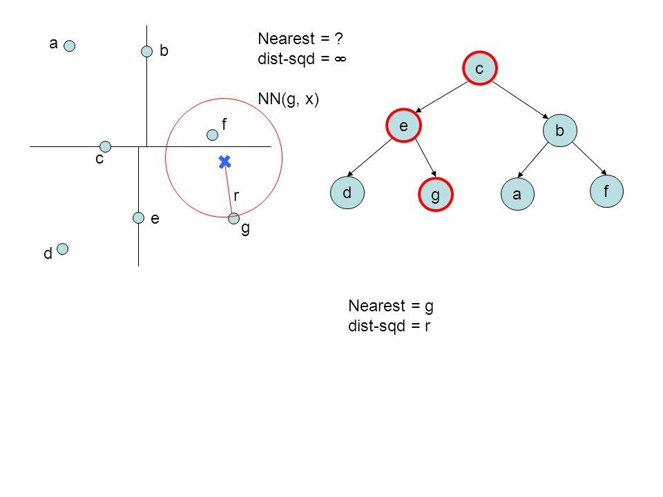 a b c d e f g c e b d g a f Nearest = ? dist-sqd =  NN(g, x) Nearest = g dist-sqd = r r