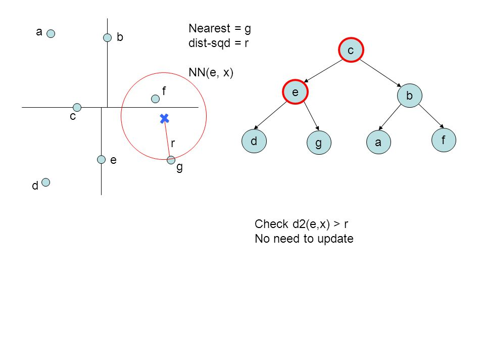 a b c d e f g c e b d g a f Nearest = g dist-sqd = r NN(e, x) Check d2(e,x) > r No need to update r