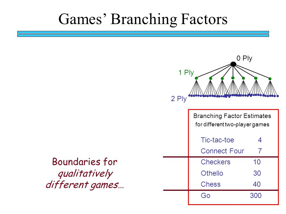 Games' Branching Factors Branching Factor Estimates for different two-player games Tic-tac-toe 4 Connect Four 7 Checkers 10 Othello 30 Chess 40 Go 300 1 Ply 2 Ply Boundaries for qualitatively different games… 0 Ply