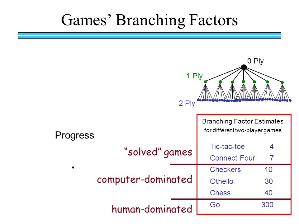 Games' Branching Factors Branching Factor Estimates for different two-player games Tic-tac-toe 4 Connect Four 7 Checkers 10 Othello 30 Chess 40 Go 300 solved games computer-dominated human-dominated 1 Ply 2 Ply 0 Ply Progress