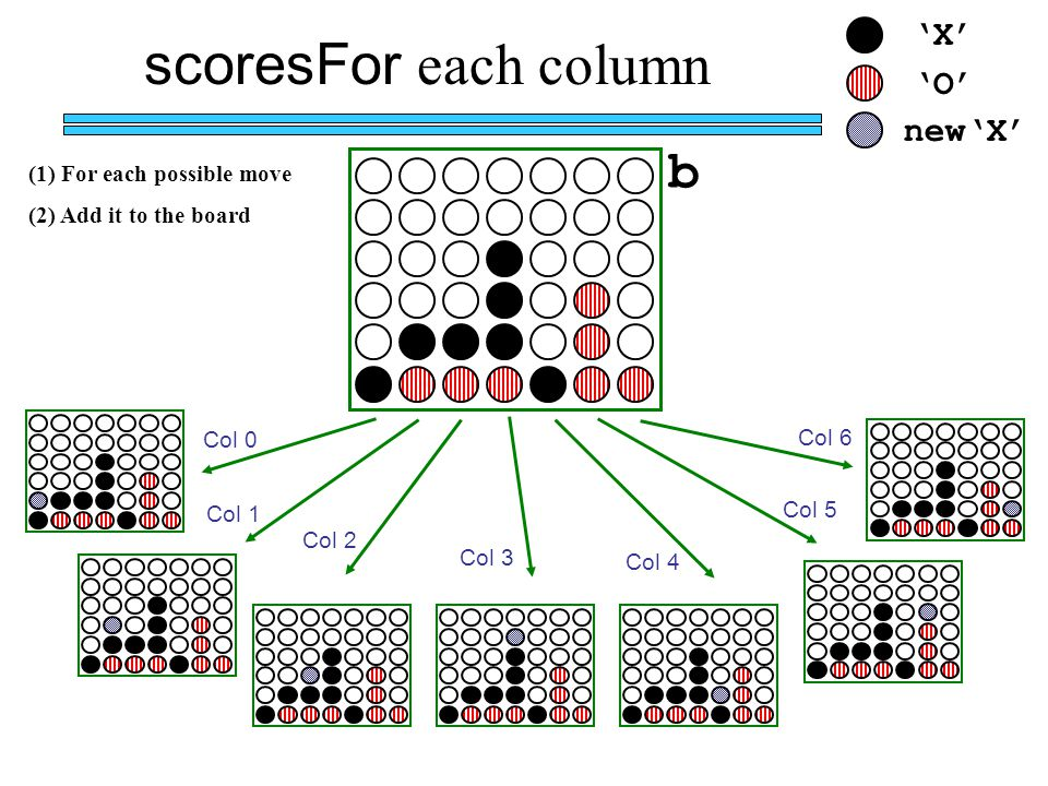 'X' 'O' new'X' Col 6 Col 5 Col 4 Col 3 Col 2 Col 1 Col 0 b scoresFor each column (1) For each possible move (2) Add it to the board