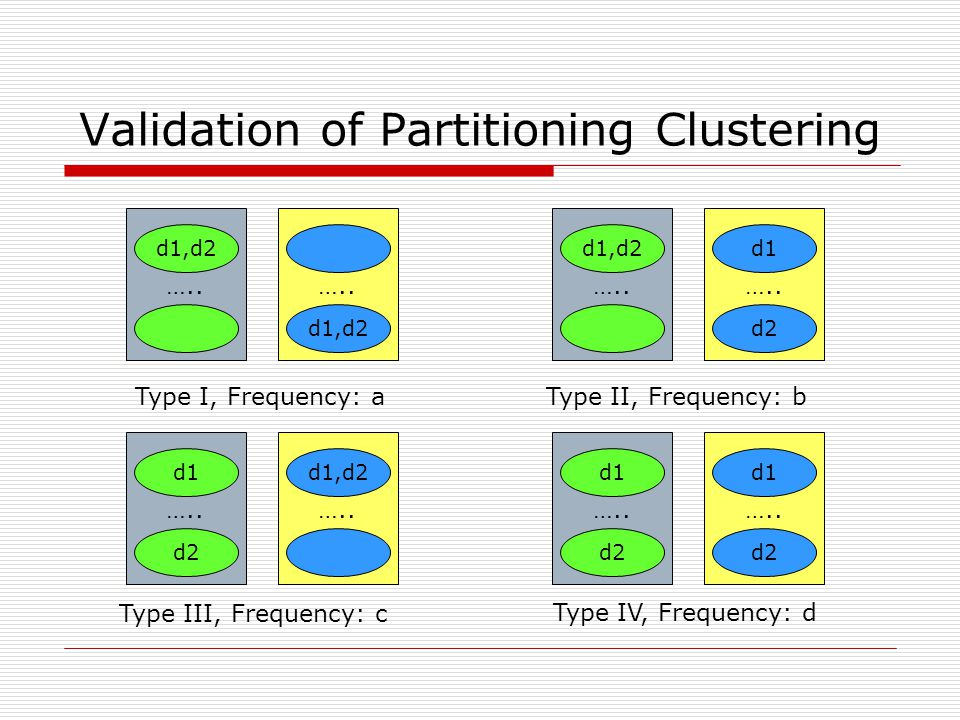 Validation of Partitioning Clustering ….. d1,d2 …..