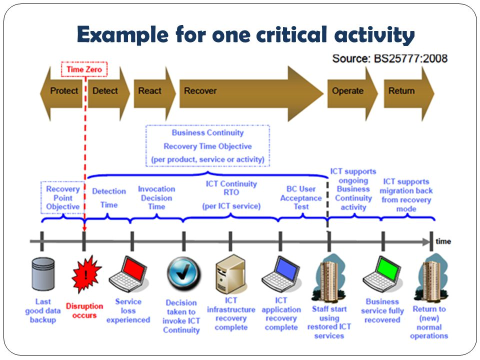 Example for one critical activity