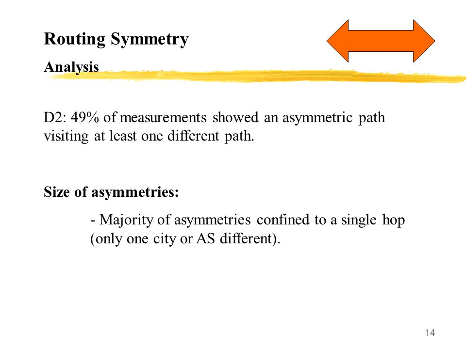 14 Routing Symmetry Analysis D2: 49% of measurements showed an asymmetric path visiting at least one different path.
