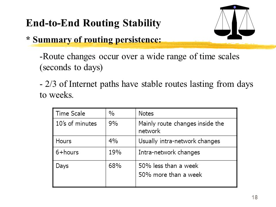 18 End-to-End Routing Stability * Summary of routing persistence: -Route changes occur over a wide range of time scales (seconds to days) - 2/3 of Internet paths have stable routes lasting from days to weeks.