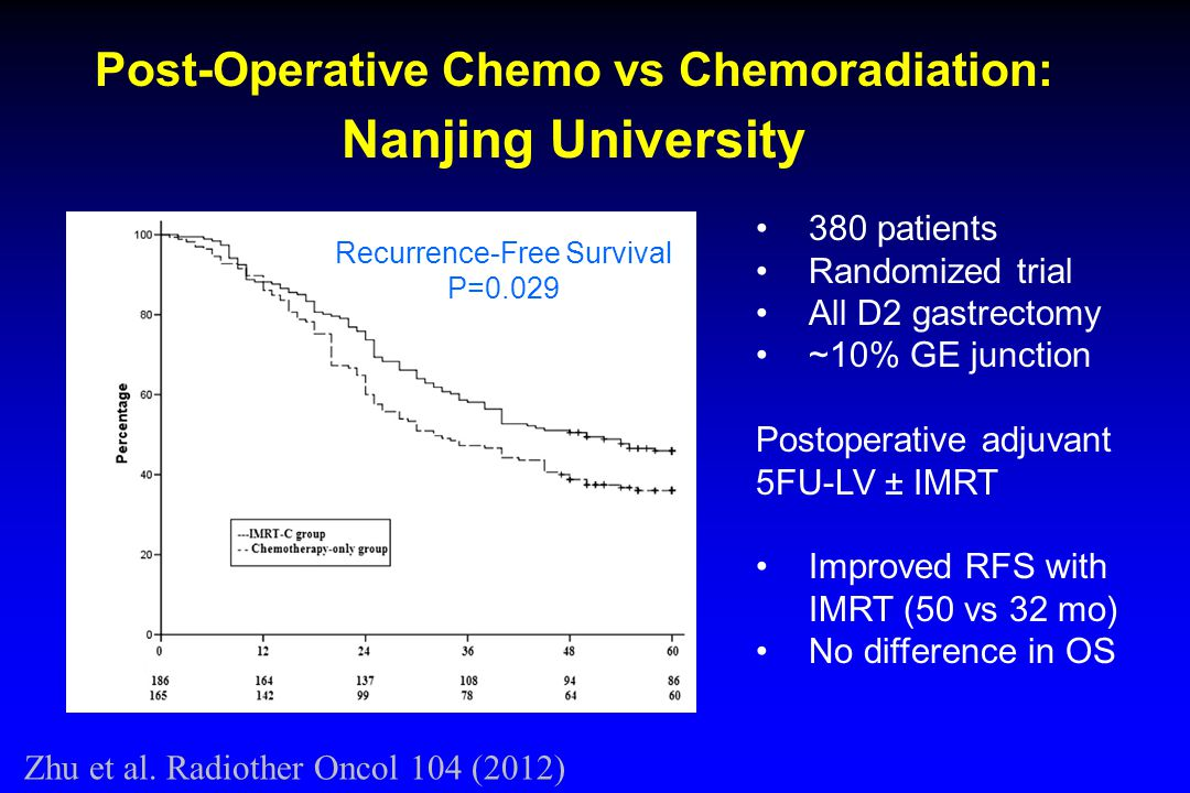 Recurrence-Free Survival P=0.029 Post-Operative Chemo vs Chemoradiation: Nanjing University 380 patients Randomized trial All D2 gastrectomy ~10% GE junction Postoperative adjuvant 5FU-LV ± IMRT Improved RFS with IMRT (50 vs 32 mo) No difference in OS Zhu et al.