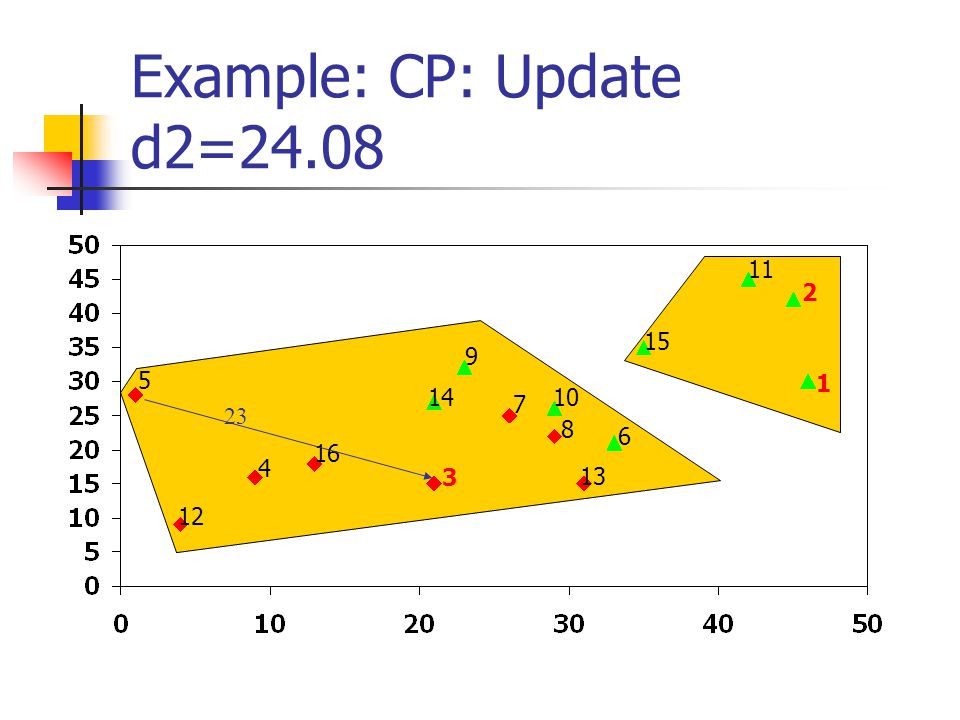 Example: CP: Update d2=24.08 1 2 3 4 5 6 7 8 9 10 11 12 13 14 15 16 23