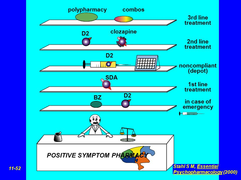 POSITIVE SYMPTOM PHARMACY 3rd line treatment 2nd line treatment noncompliant (depot) 1st line treatment in case of emergency polypharmacycombos D2 clo