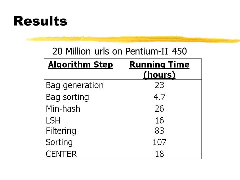 Results 20 Million urls on Pentium-II 450