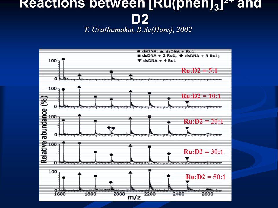 Reactions between [Ru(phen) 3 ] 2+ and D2 Ru:D2 = 5:1 Ru:D2 = 10:1 Ru:D2 = 20:1 Ru:D2 = 30:1 Ru:D2 = 50:1 T.