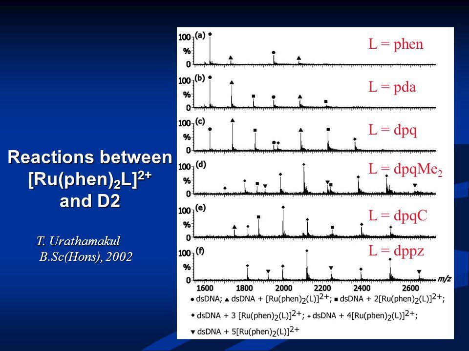 Reactions between [Ru(phen) 2 L] 2+ and D2 L = phen L = pda L = dpq L = dpqMe 2 L = dpqC L = dppz T.