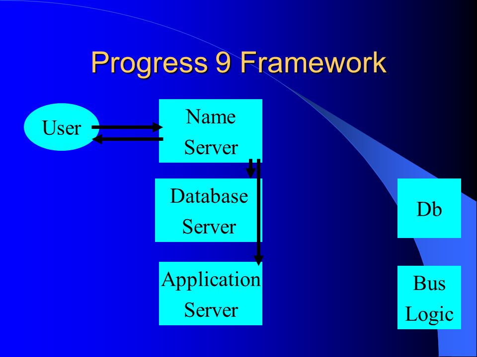 Progress 9 Framework Name Server User Database Server Application Server Db Bus Logic