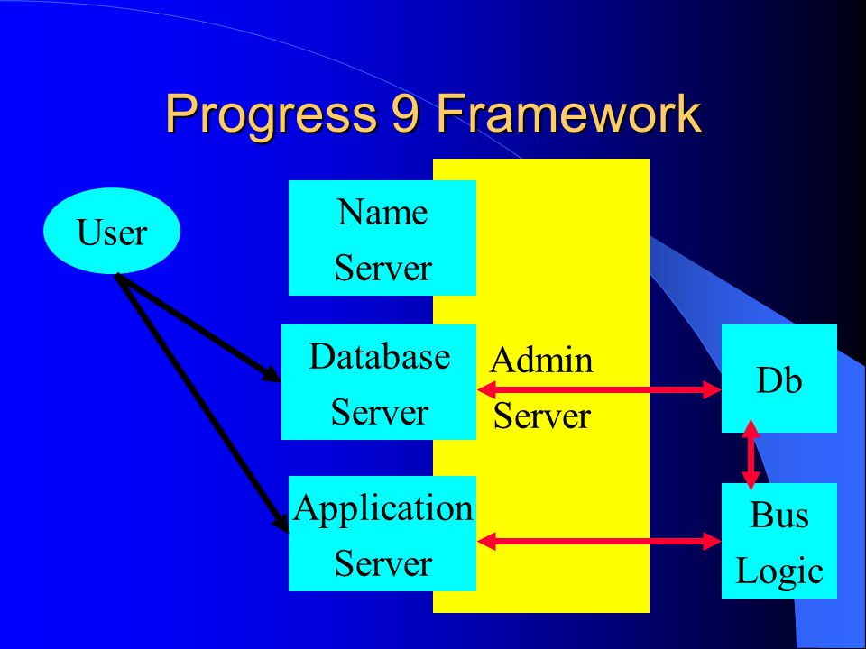 Admin Server Progress 9 Framework Name Server User Database Server Application Server Db Bus Logic