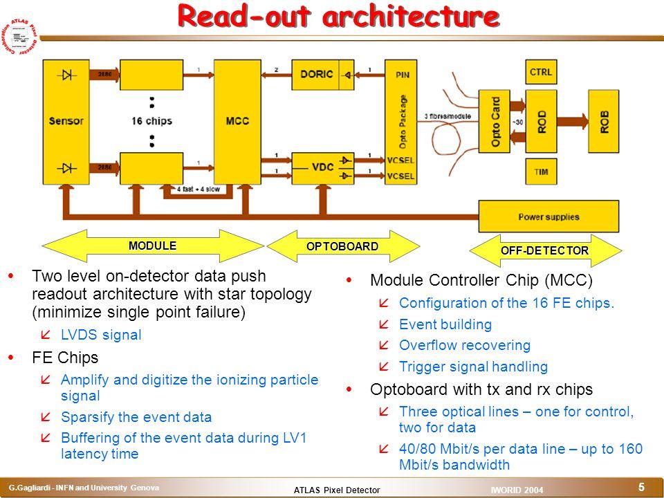 ATLAS Pixel Detector G.Gagliardi - INFN and University Genova IWORID 2004 5 Read-out architecture   Module Controller Chip (MCC)   Configuration o