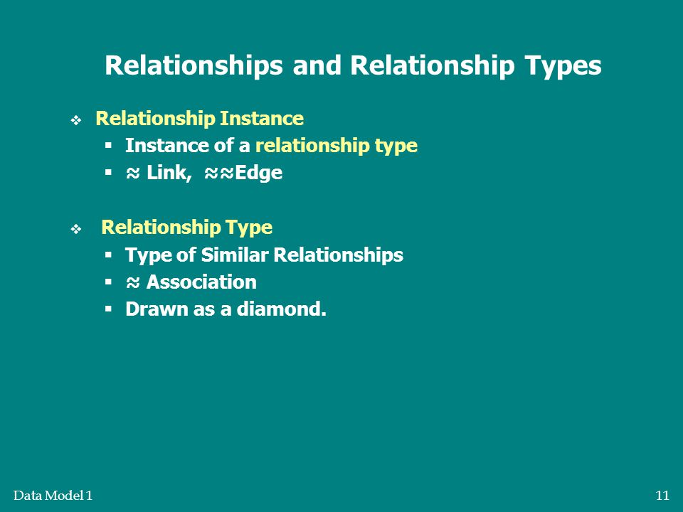 Data Model 111 Relationships and Relationship Types  Relationship Instance  Instance of a relationship type  ≈ Link, ≈≈Edge  Relationship Type  Type of Similar Relationships  ≈ Association  Drawn as a diamond.