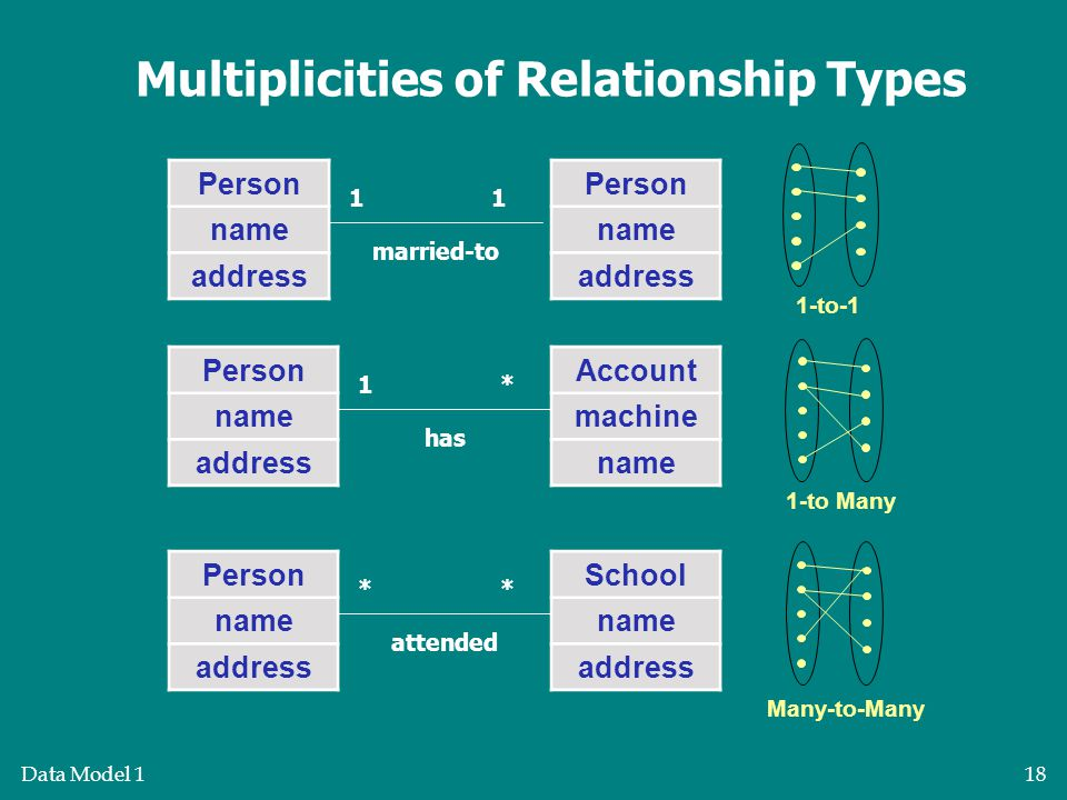 Data Model 118 Many-to-Many 1-to-1 1-to Many Multiplicities of Relationship Types Person name address Person name address 11 married-to Person name address Account machine name 1* has Person name address School name address ** attended