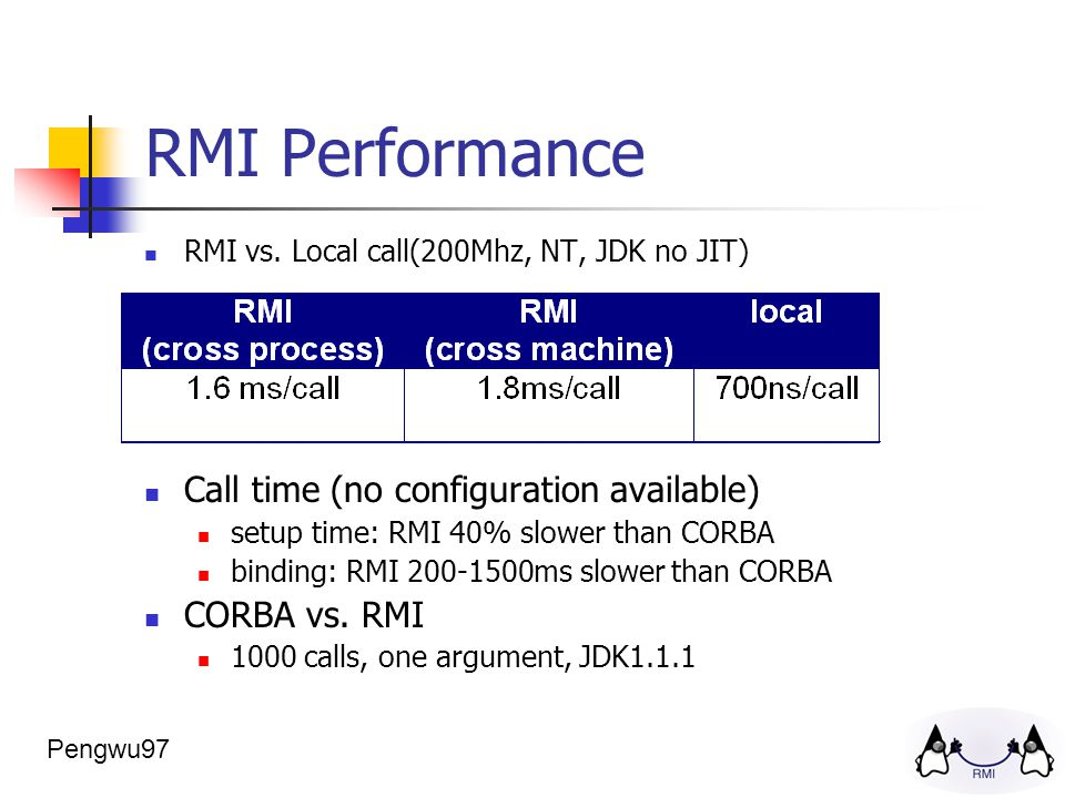 RMI Performance RMI vs.