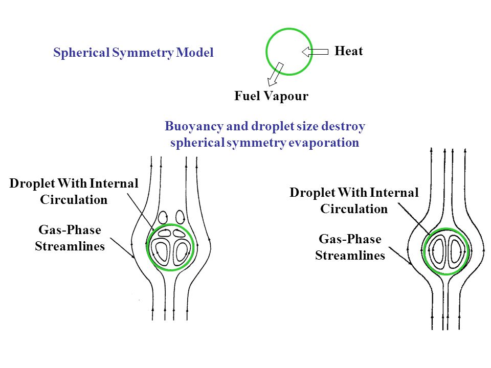 Gas-Phase Streamlines Droplet With Internal Circulation Gas-Phase Streamlines Droplet With Internal Circulation Heat Fuel Vapour Buoyancy and droplet size destroy spherical symmetry evaporation Spherical Symmetry Model