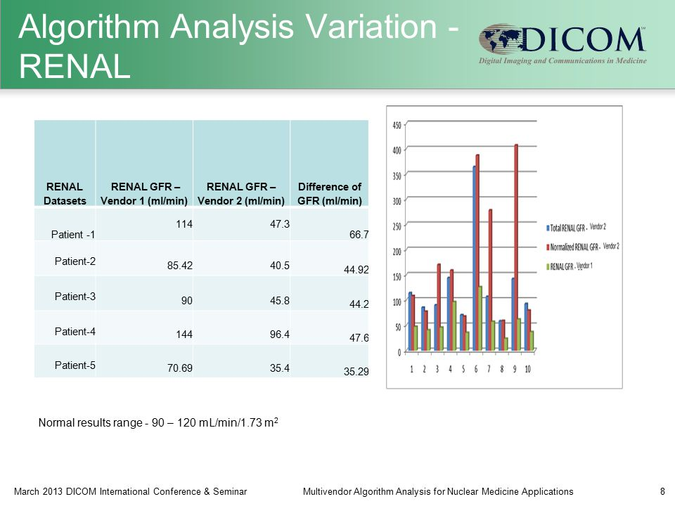 Algorithm Analysis Variation - RENAL RENAL Datasets RENAL GFR – Vendor 1 (ml/min) RENAL GFR – Vendor 2 (ml/min) Difference of GFR (ml/min) Patient -1 11447.3 66.7 Patient-2 85.4240.5 44.92 Patient-3 9045.8 44.2 Patient-4 14496.4 47.6 Patient-5 70.6935.4 35.29 March 2013 DICOM International Conference & SeminarMultivendor Algorithm Analysis for Nuclear Medicine Applications8 Normal results range - 90 – 120 mL/min/1.73 m 2