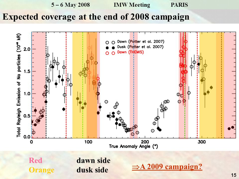 15 5 – 6 May 2008 IMW Meeting PARIS Expected coverage at the end of 2008 campaign Red dawn side Orange dusk side  A 2009 campaign?