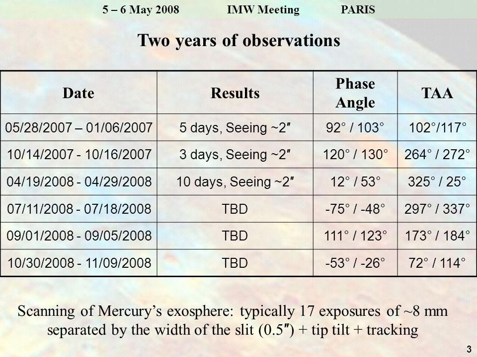 4 5 – 6 May 2008 IMW Meeting PARIS May Campaign 01/06/2007 Hapke Model Measured D2 continuum Use of Mercury's surface (Hapke 1986; Mallama et al.