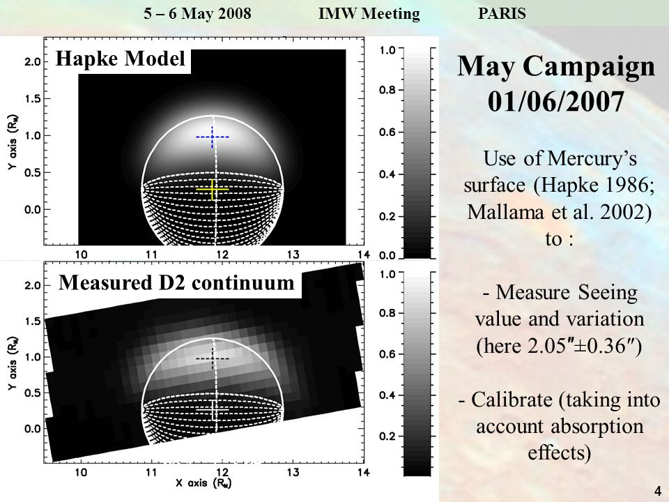 4 5 – 6 May 2008 IMW Meeting PARIS May Campaign 01/06/2007 Hapke Model Measured D2 continuum Use of Mercury's surface (Hapke 1986; Mallama et al.