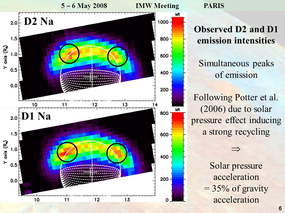 6 5 – 6 May 2008 IMW Meeting PARIS D2 Na Observed D2 and D1 emission intensities Simultaneous peaks of emission Following Potter et al.