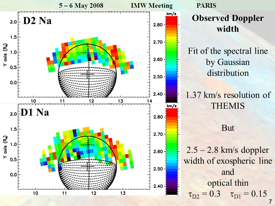 7 5 – 6 May 2008 IMW Meeting PARIS D2 Na Observed Doppler width Fit of the spectral line by Gaussian distribution 1.37 km/s resolution of THEMIS But 2.5 – 2.8 km/s doppler width of exospheric line and optical thin  D2 = 0.3  D1 = 0.15 D1 Na