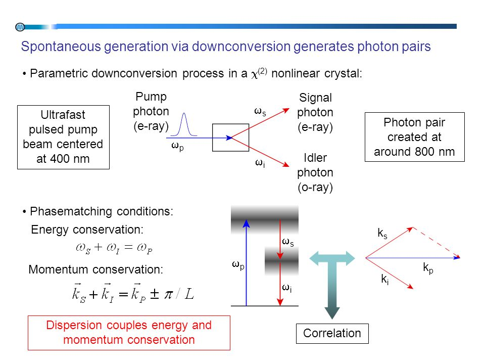 Spontaneous generation via downconversion generates photon pairs pp ii ss Pump photon (e-ray) Signal photon (e-ray) Idler photon (o-ray) Parametric downconversion process in a  (2) nonlinear crystal: Phasematching conditions: Ultrafast pulsed pump beam centered at 400 nm Photon pair created at around 800 nm Energy conservation: Momentum conservation: pp ii ss ksks kpkp kiki Correlation Dispersion couples energy and momentum conservation