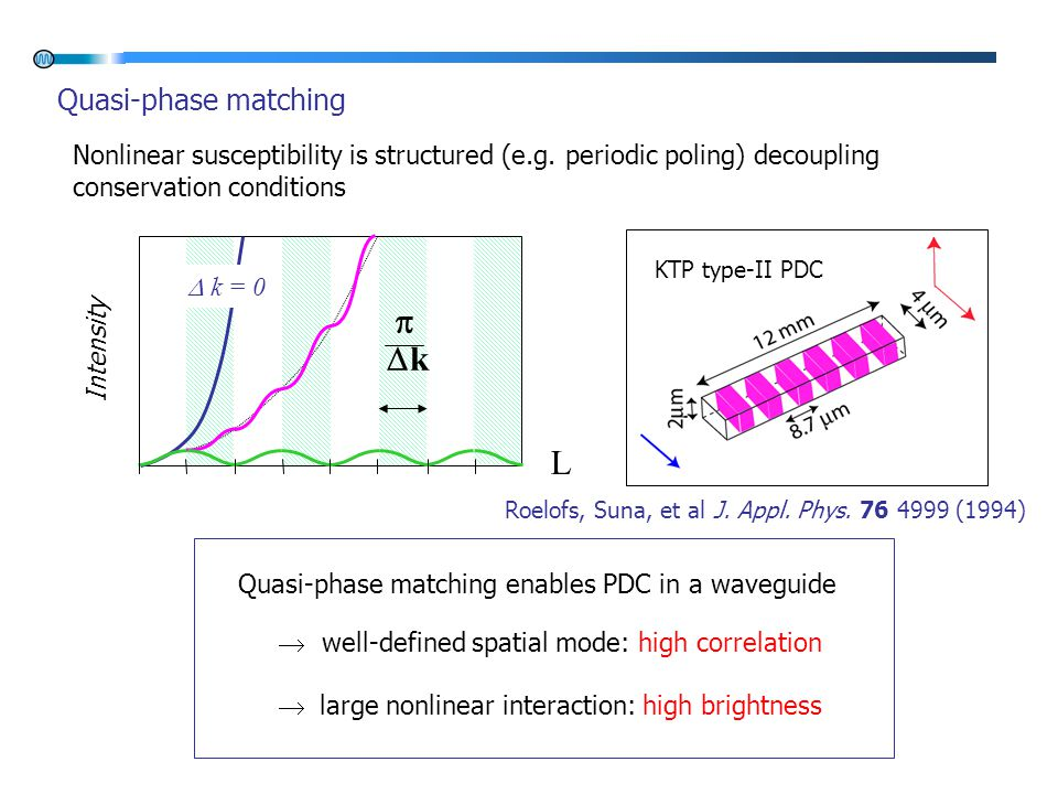 Quasi-phase matching  k = 0 Intensity L  kk Quasi-phase matching enables PDC in a waveguide  well-defined spatial mode: high correlation  large nonlinear interaction: high brightness Nonlinear susceptibility is structured (e.g.